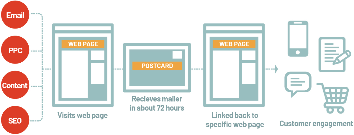 Personalized Direct Mail diagram